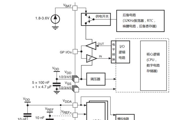STM32F105xx和STM32F107xx系列微控制器的数据手册免费下载