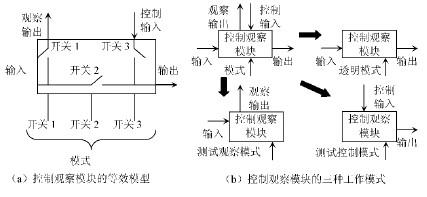 可测性设计结构提高电路内系统??榈目刹馐孕? />    </a> </div><div class=