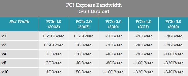 PCIe标准从1.0到5.0的不同带宽
