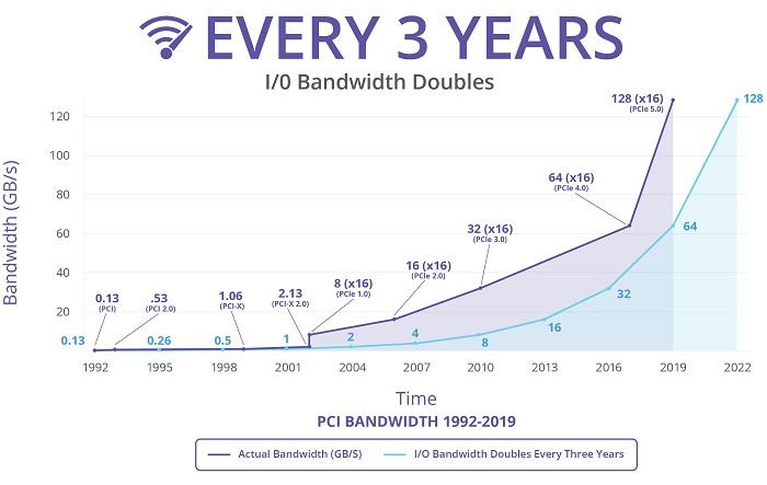 PCIe标准发展历史