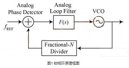 应用于某型号雷达产品中的Ku波段频率合成器的设计