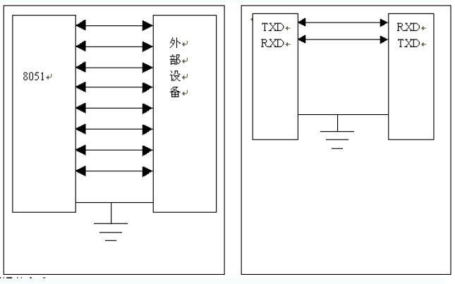 51单片机汇编语言教程之单片机串行口的详细资料介绍