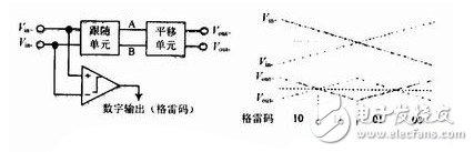采用三级流水线结构的9位100 MSPS A/D转换器的设计
