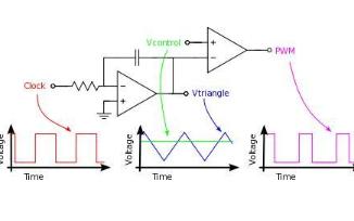 比較電平與比較器這個輸入速度有啥關系