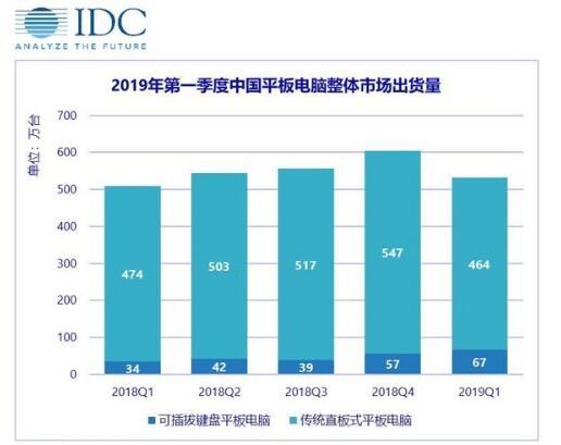 2019年第一季度中国平板电脑整体市场出货量报告...