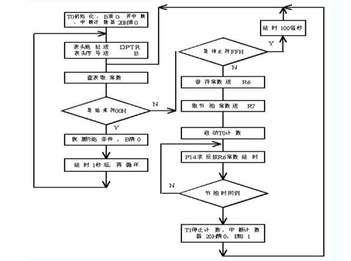 51单片机汇编语言教程之音乐程序设计的详细资料说明