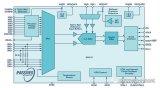 简化用于过程控制的模拟输入模块的设计