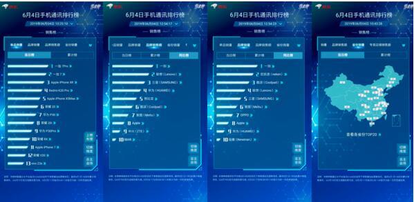 一加7系列手机成功夺得了京东618活动期间的销售...
