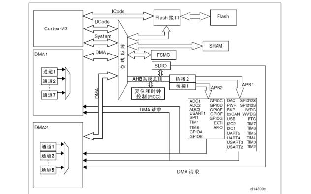 STM32F10xxx系列微控制器的中文參考手冊免費下載
