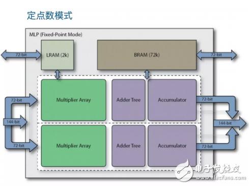 Achronix最新FPGA特点及对国产FPGA启示的浅析