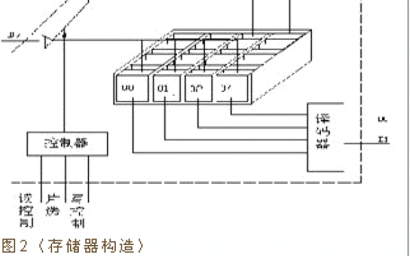 51单片机汇编语言教程之单片机存储器结构的详细资料说明