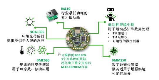 安森美半导体推RSL10传感器开发套件加快IoT...