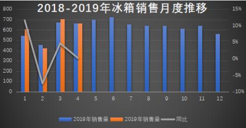 4月冰箱出货与去年持平 生产略低于去年同期