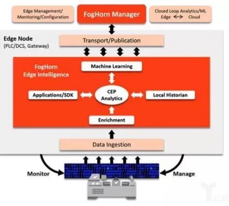如何从云计算和边缘计算的角度来看工业物联网