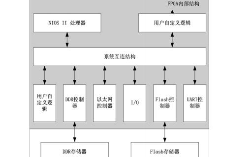 FPGA应用开发入门与典型实例PDF电子书免费下载