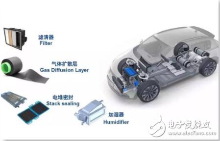 燃料电池汽车会是继纯电动汽车之后的又一个风口吗