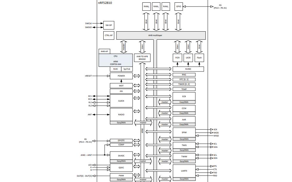 nRF52810无线蓝牙5.0模块产品规格数据手册免费下载