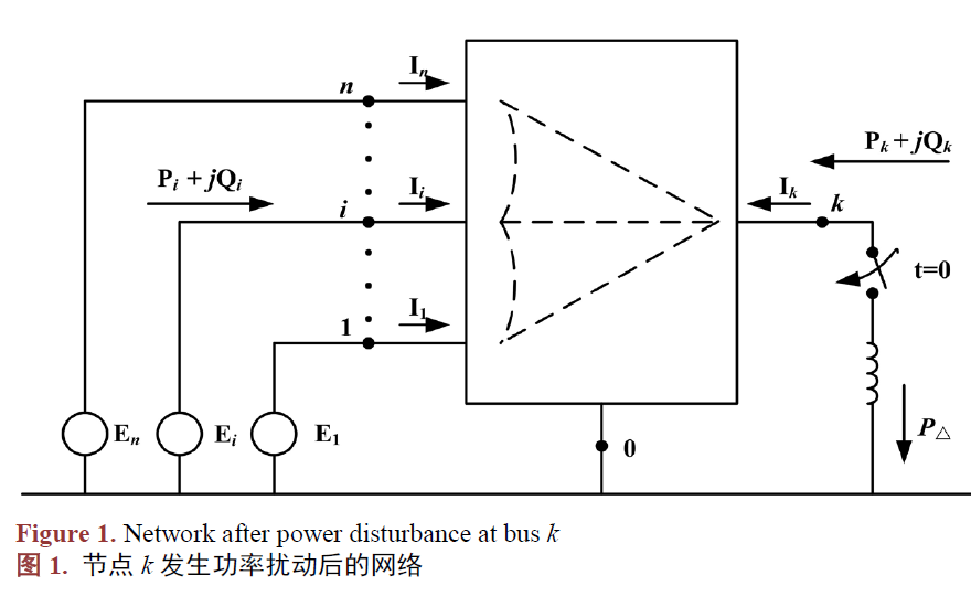 电力系统动态频率如何进行分区响应和特征分析的方法?#33455;?#36164;料说明