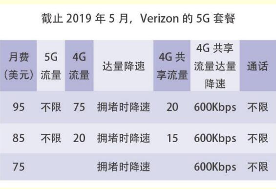 美韩两国5G套餐的特点与早期发展的特色分析