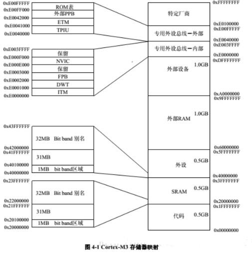 詳解STM32的位帶操作