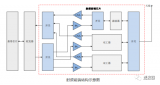 中国射频前端产业现状分析
