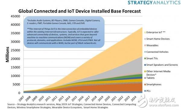 百度智能云在物联网时代加速产业的智能变革
