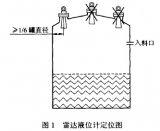 雷达液位计的工作原理及选型