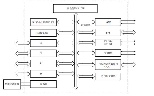 P89V51RB2和P89V51RC2及P89V51RD2D微控制器的数据手册免费下载