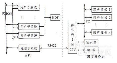 基于I2C總線的多機通信調度指揮系統設計方案