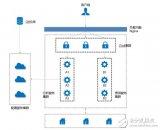 什么是微服务架构_微服务架构的优缺点及应用