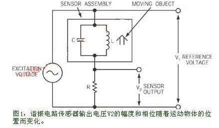 基于测量电阻传感器谐振频率变化的电路设计
