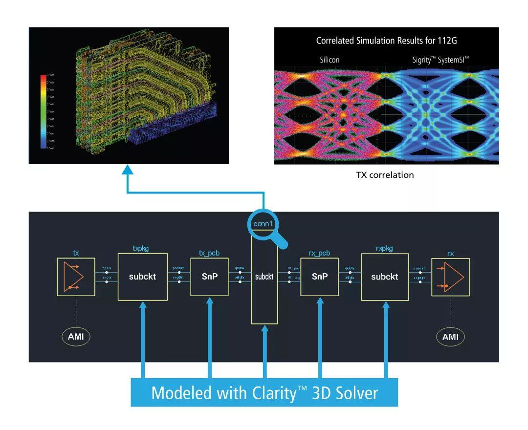 Cadence推出Clarity 3D场求解器