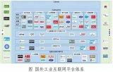 深入解读工业互联网平台产业生态布局