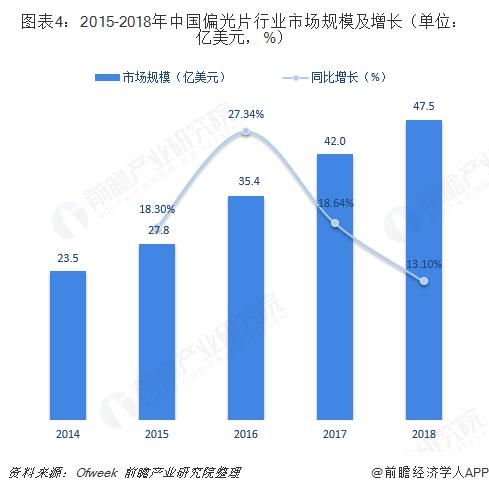 2015-2018年中国偏光片行业市场规模及增长