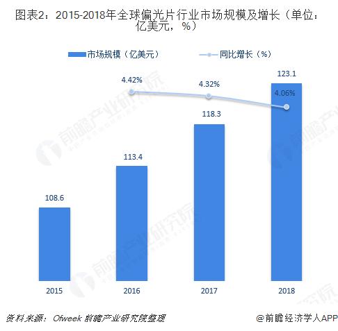 全球偏光片行业市场规模及增长