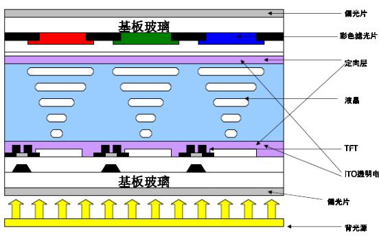 偏光片行业产能正向中国大陆地区转移