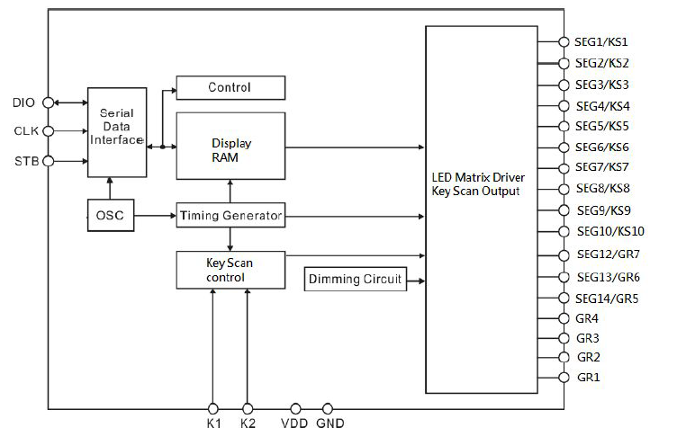 VK1S68C LED顯示控制驅動電路芯片的數據手冊免費下載