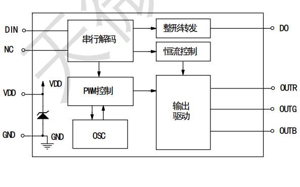 TM1829三通道LED恒流驱动控制芯片的数据手册免费下载