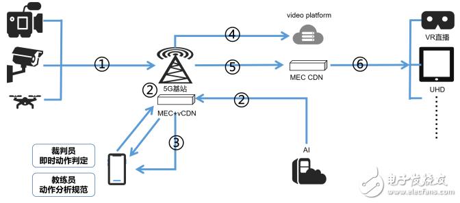 5G技术将为视频产业带来更大的发展机遇