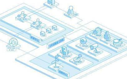 如何获取七牛云存储的AccessKey和SecretKey