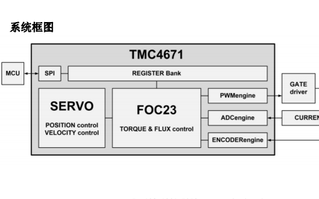 TMC4671硬件FOC伺服控制芯片的详细资料简介