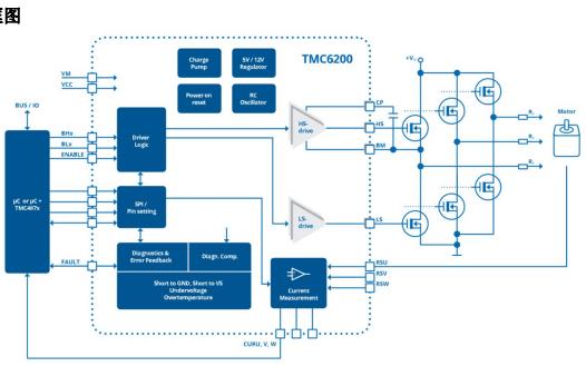 PMSM和BLDC伺服电机大功率预驱芯片的数据手册免费下载
