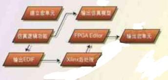 基于FPGA的高速电路设计中一种新型硬宏开发流程