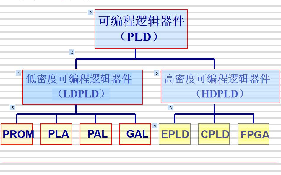 可编程逻辑器件的详细资料概述
