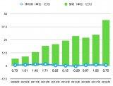 我国物联网市场规模首次突破万亿元 年复合增长率超...