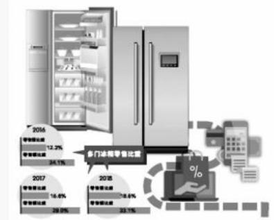 """市场趋近饱和 冰箱市场增长遭遇""""窗口期"""""""