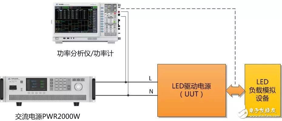 怎样对LED驱动电源各项指标进行测试