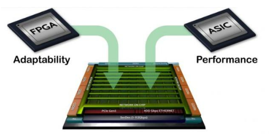 FPGA难以逾越的瓶颈究竟该如何突破