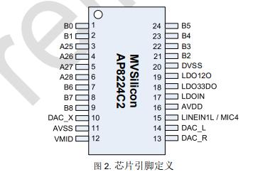 AP8224C2高性能32位音频应用处理器的数据手册免费下载使用