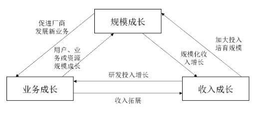 物聯網的3種成長邏輯關聯介紹